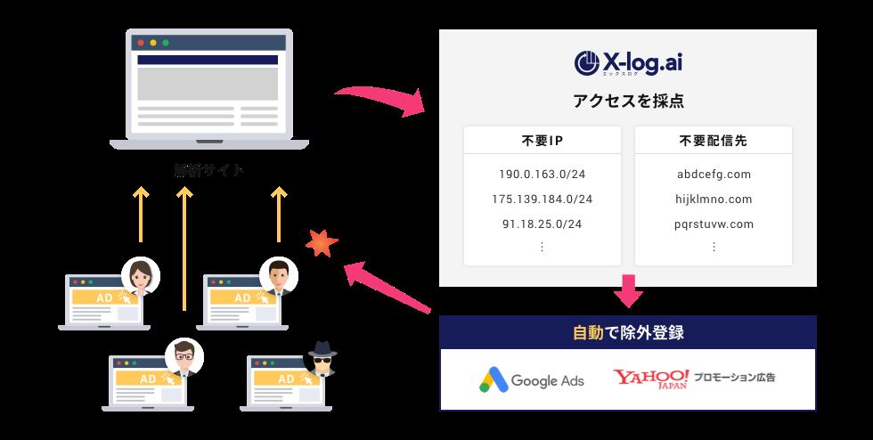 X-log.aiの仕組み